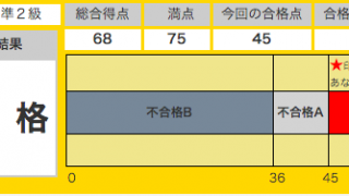 英検準二級 1次試験結果